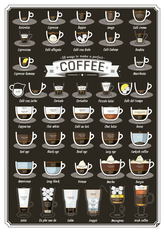 Coffee drinks 33 explained